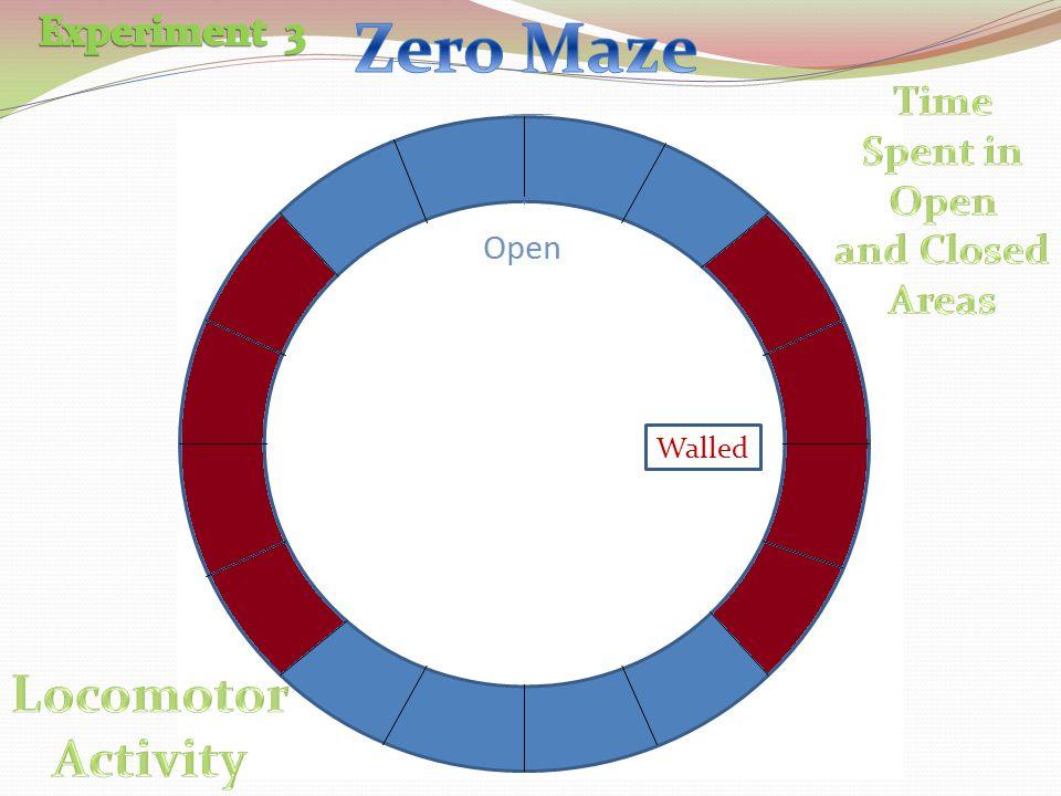 Zero Maze Locomotor Activity Experiment 3 Time Spent in Open