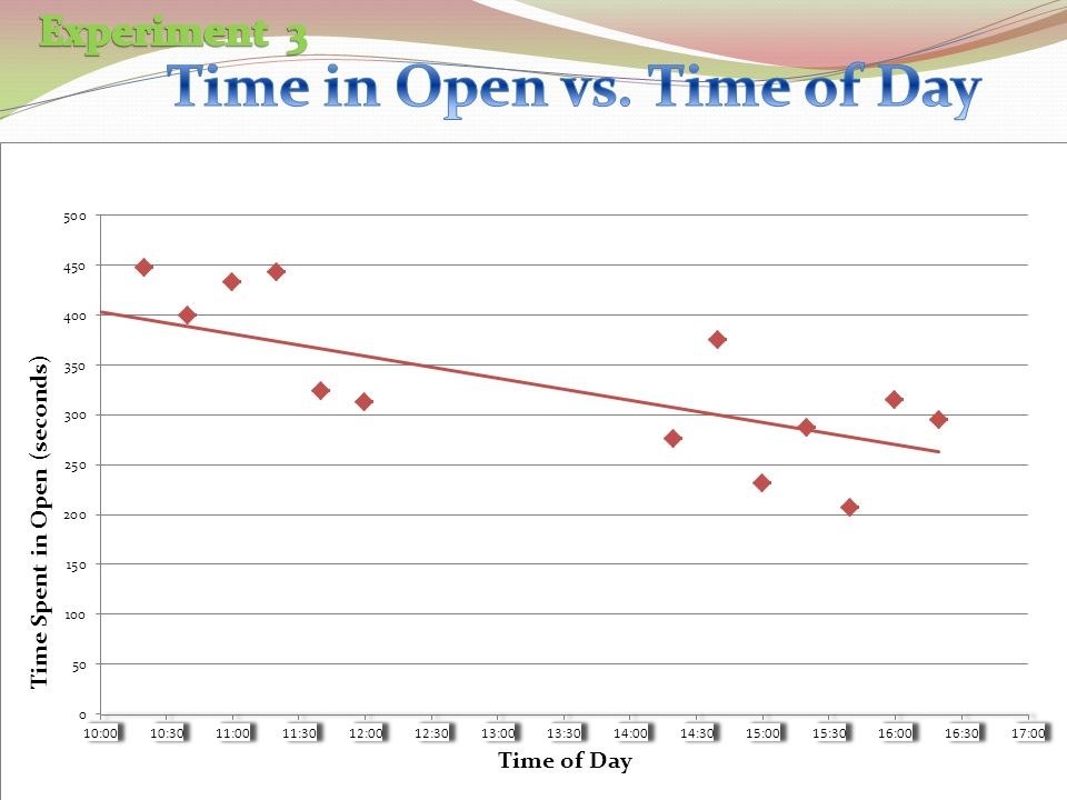 Time in Open vs. Time of Day