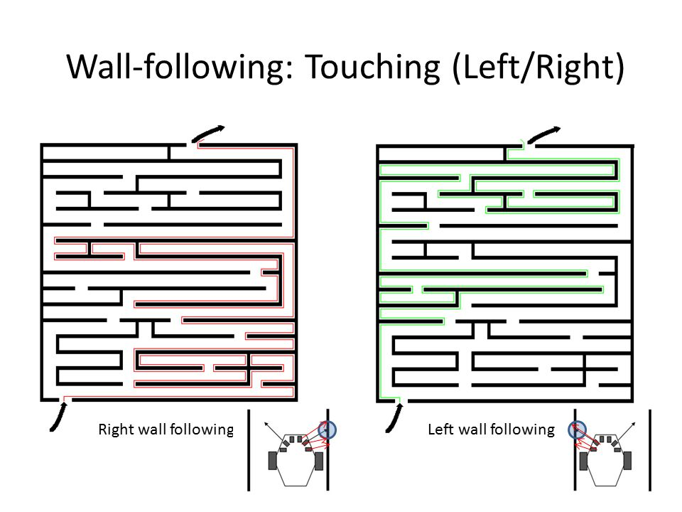 Wall-following: Touching (Left/Right)
