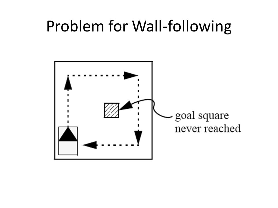 Problem for Wall-following