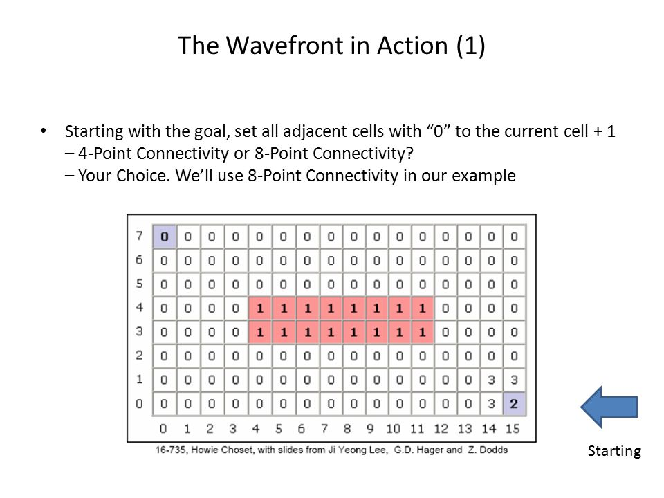The Wavefront in Action (1)