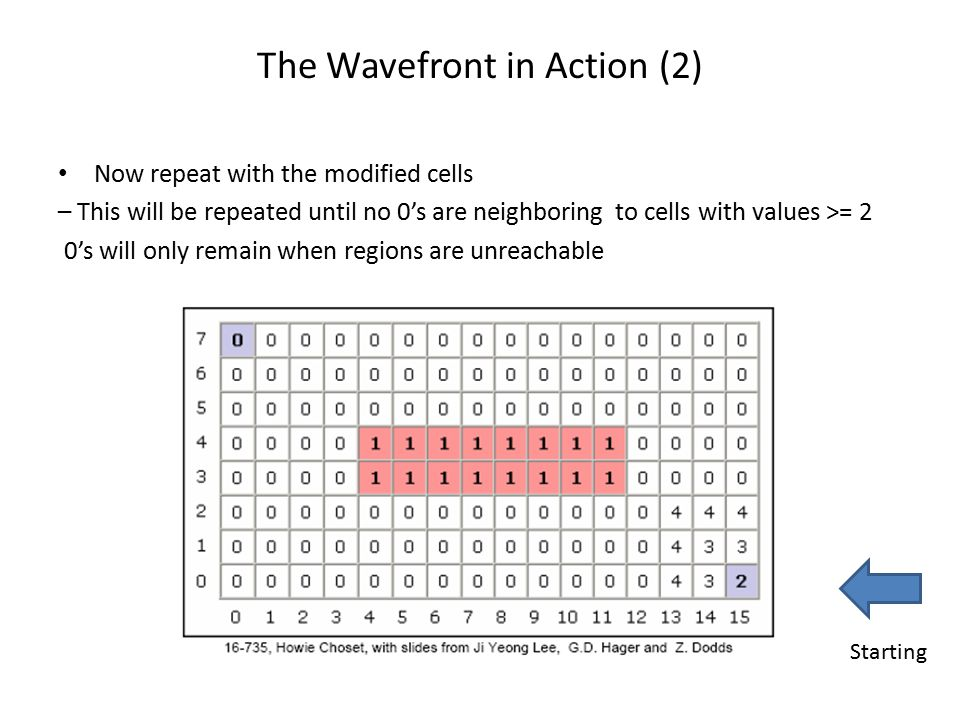 The Wavefront in Action (2)