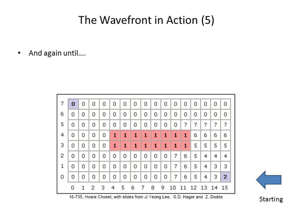 The Wavefront in Action (5)