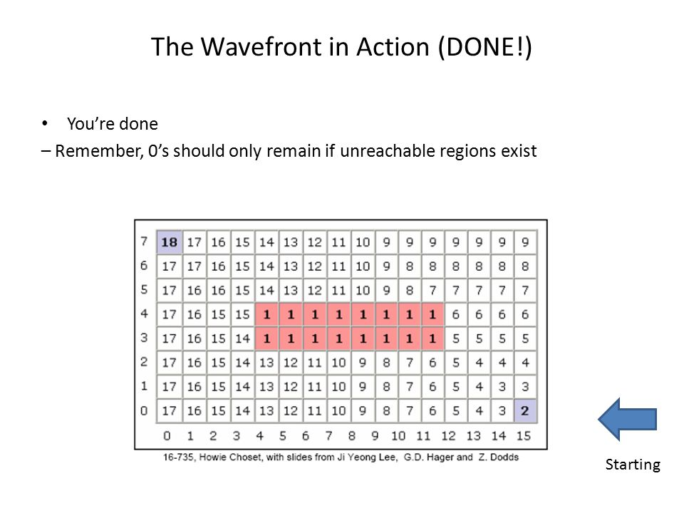 The Wavefront in Action (DONE!)