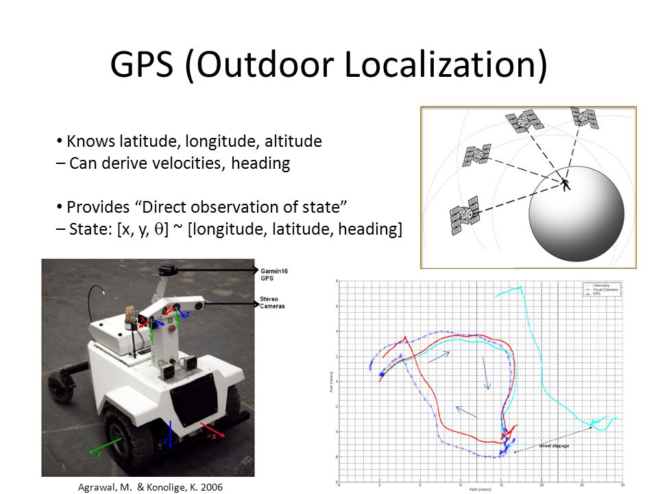 GPS (Outdoor Localization)