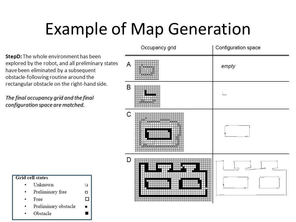 Example of Map Generation