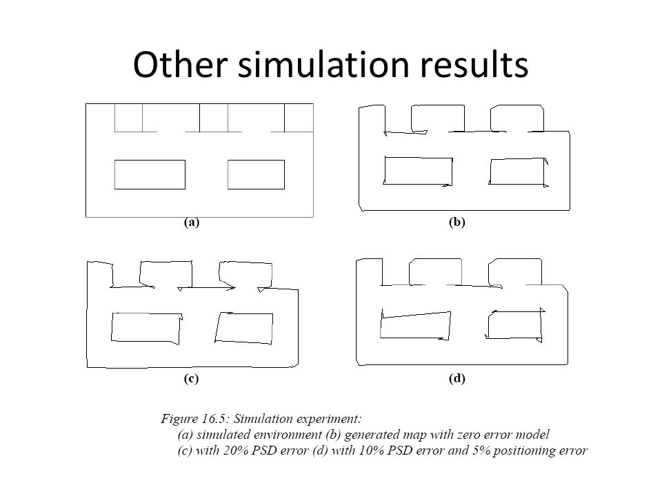 Other simulation results