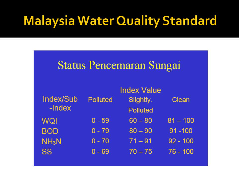 Malaysia Water Quality Standard