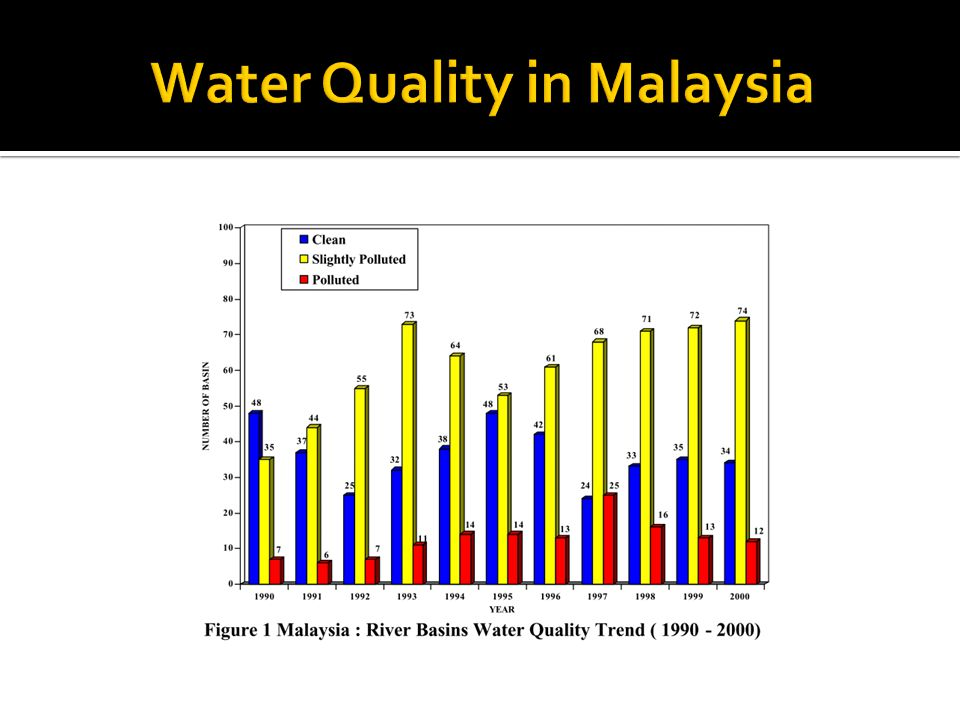 Water Quality in Malaysia