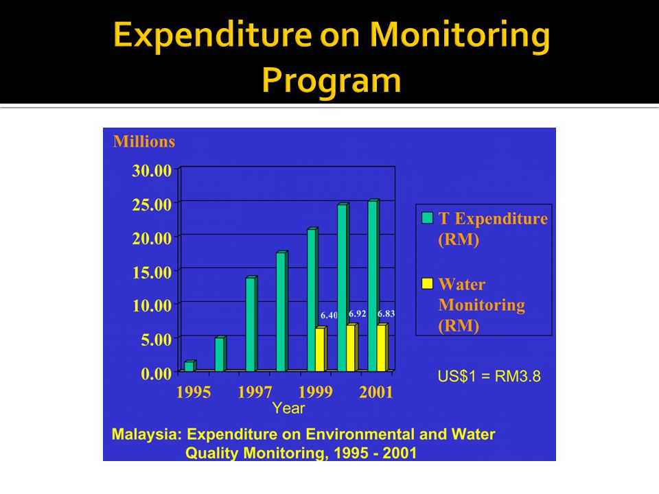 Expenditure on Monitoring Program