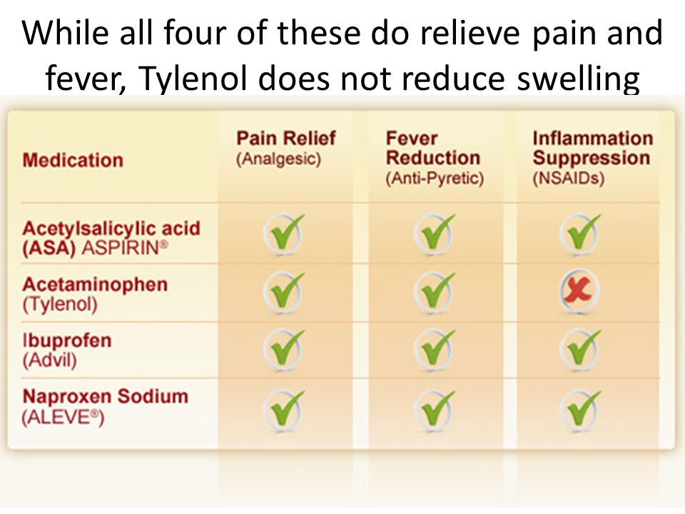 While all four of these do relieve pain and fever, Tylenol does not reduce swelling