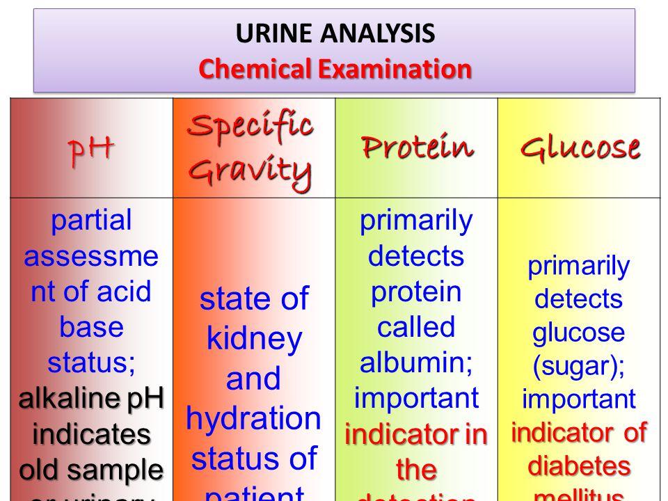 URINE ANALYSIS Chemical Examination