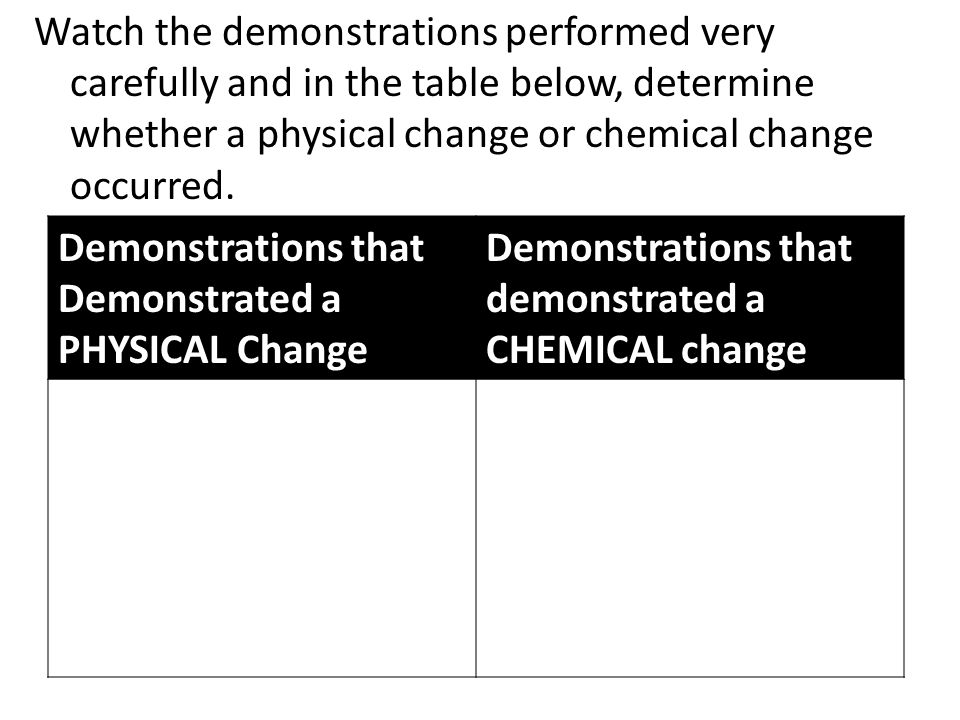 Watch the demonstrations performed very carefully and in the table below, determine whether a physical change or chemical change occurred.