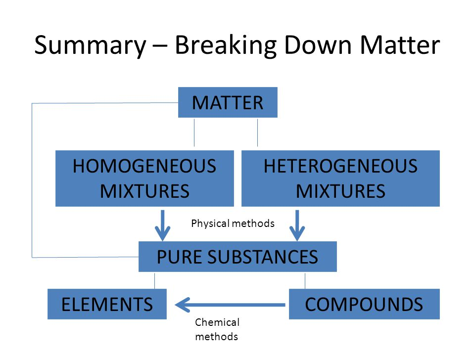 Summary – Breaking Down Matter
