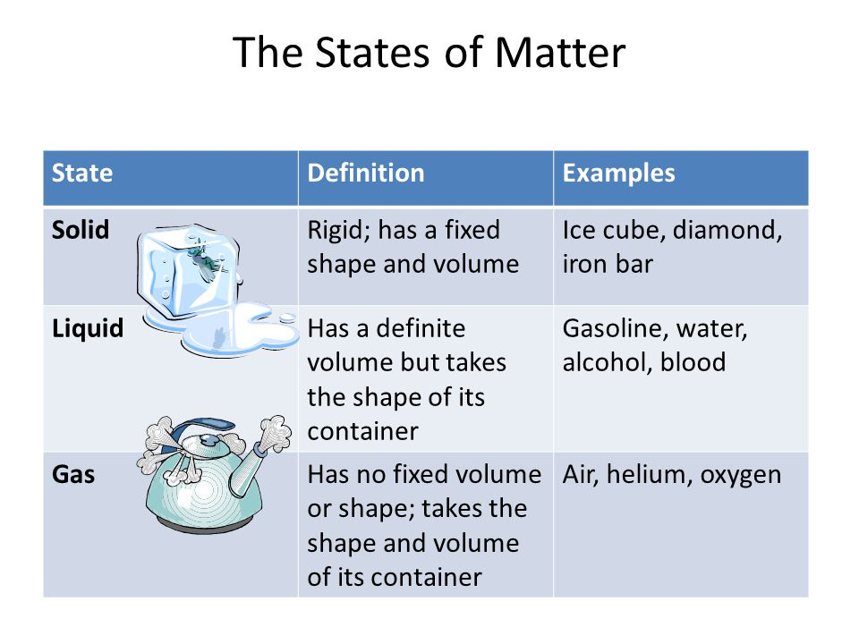 The States of Matter State Definition Examples Solid
