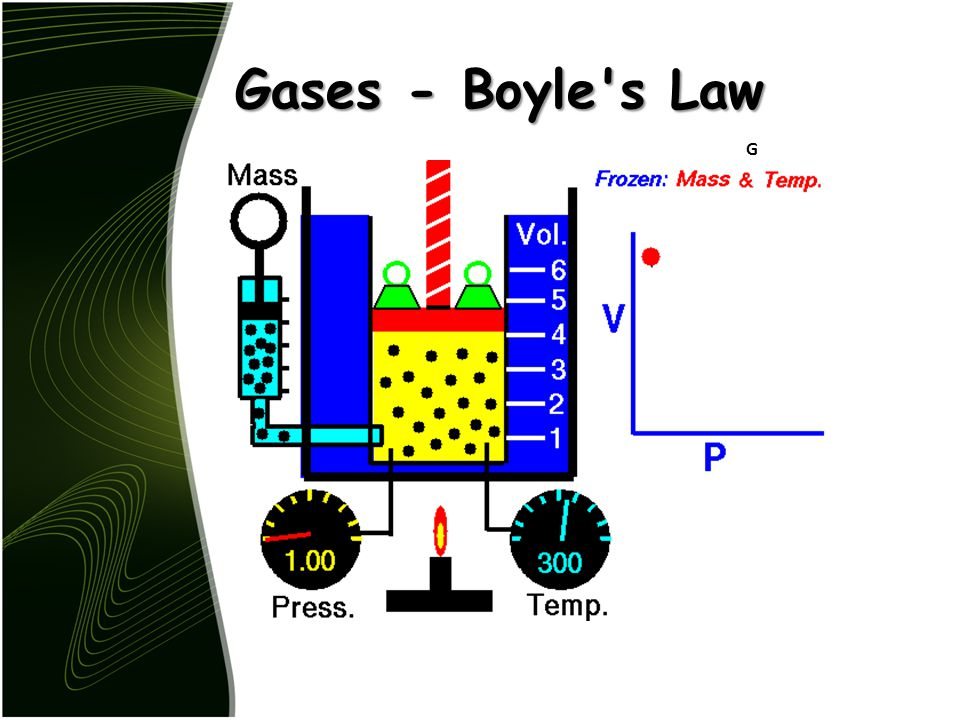 Gases - Boyle s Law Animated Boyle s Law Glenn Research Center