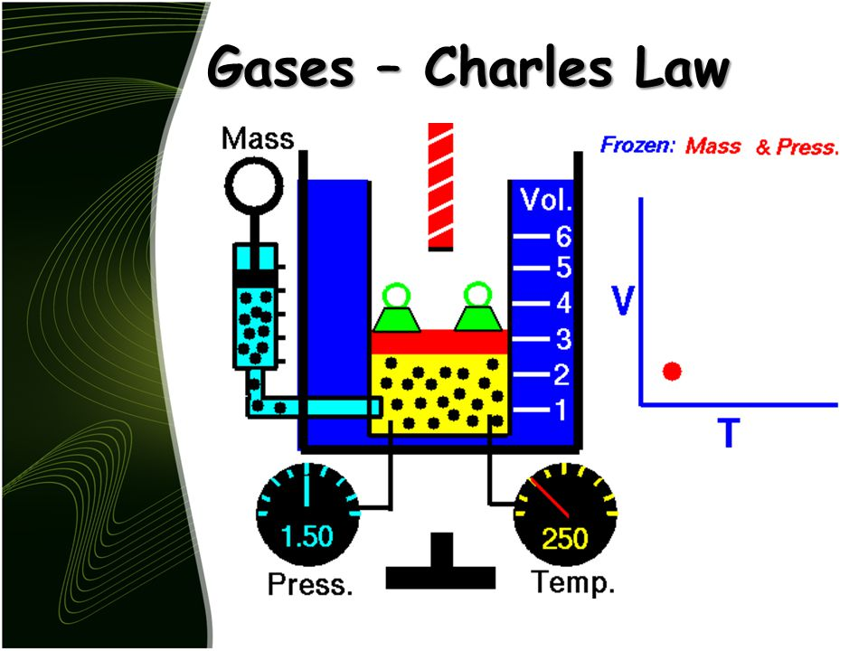 Gases – Charles Law