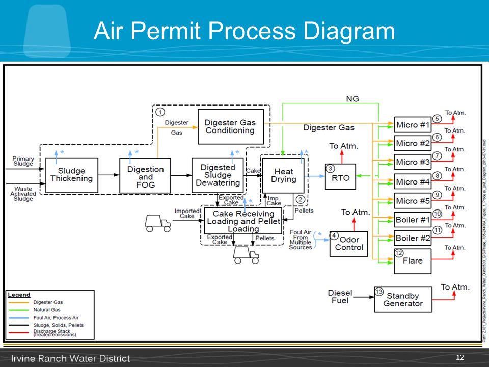 Air Permit Process Diagram