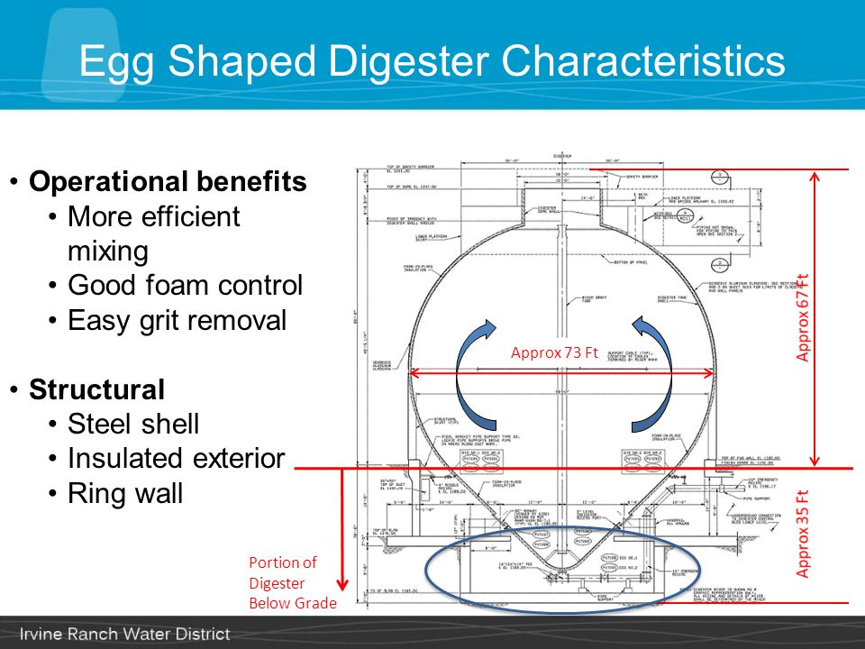 Egg Shaped Digester Characteristics