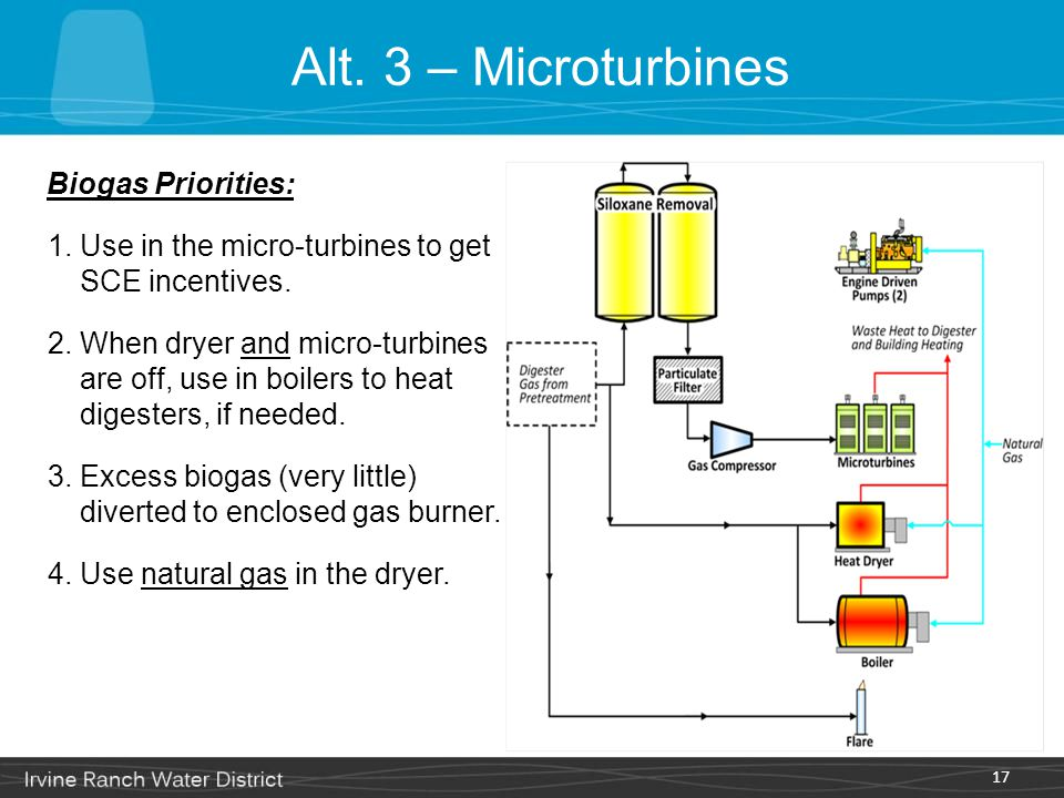 Alt. 3 – Microturbines Biogas Priorities: