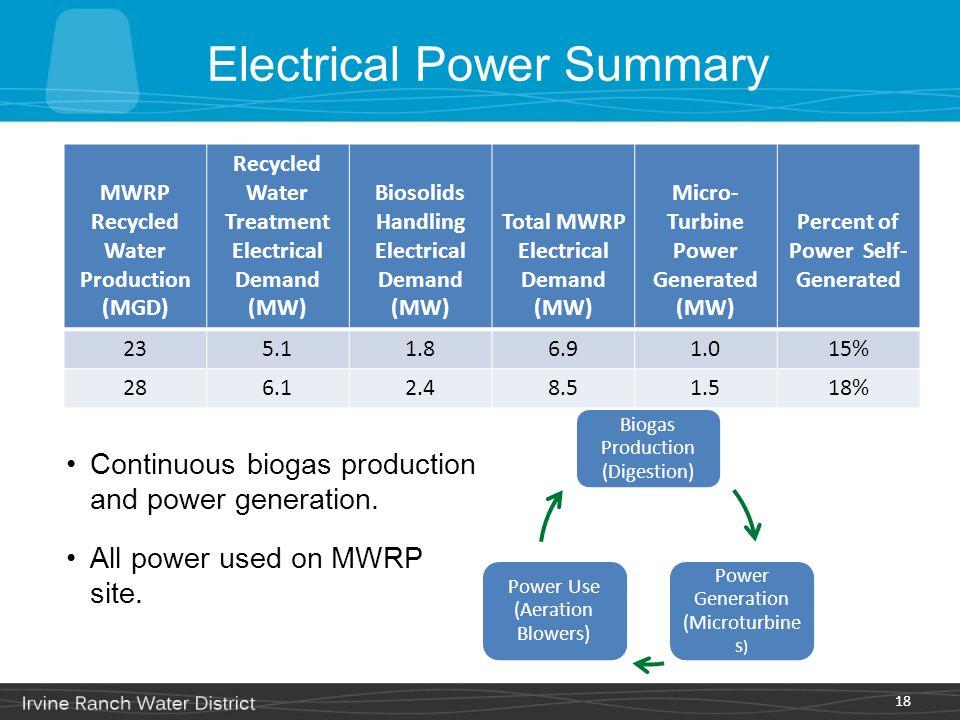 Electrical Power Summary