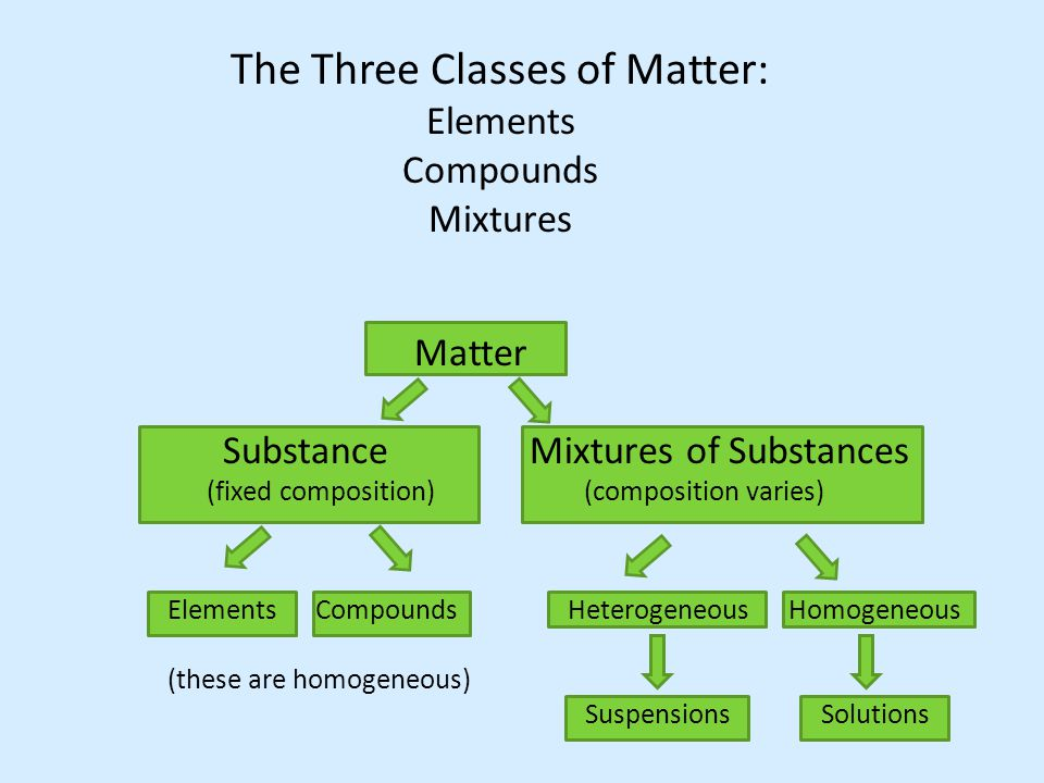 The Three Classes of Matter: