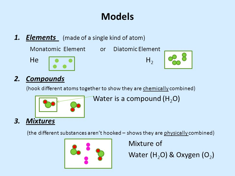 Models Elements (made of a single kind of atom)