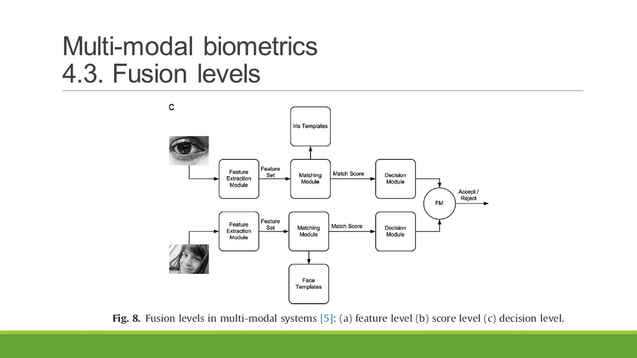 Multi-modal biometrics 4.3. Fusion levels