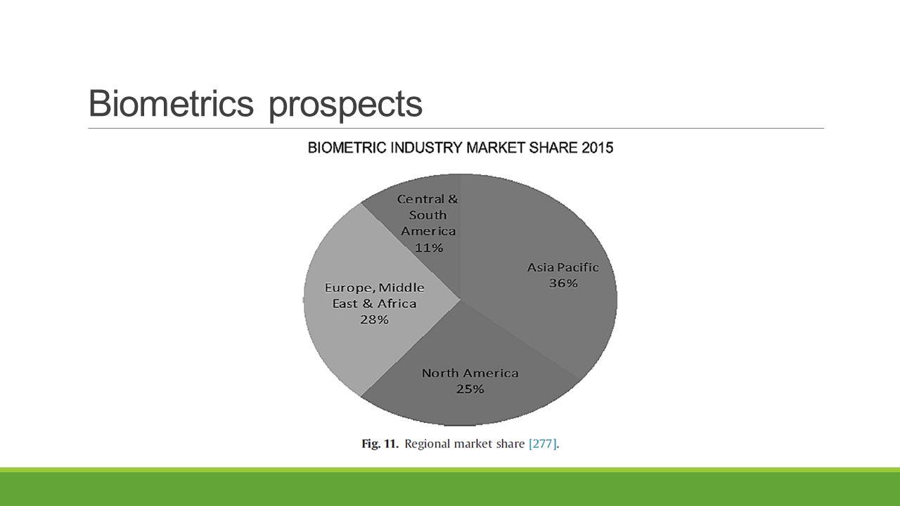 Biometrics prospects