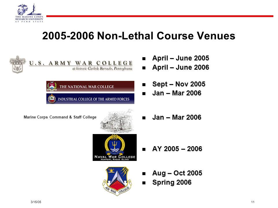 2005-2006 Non-Lethal Course Venues