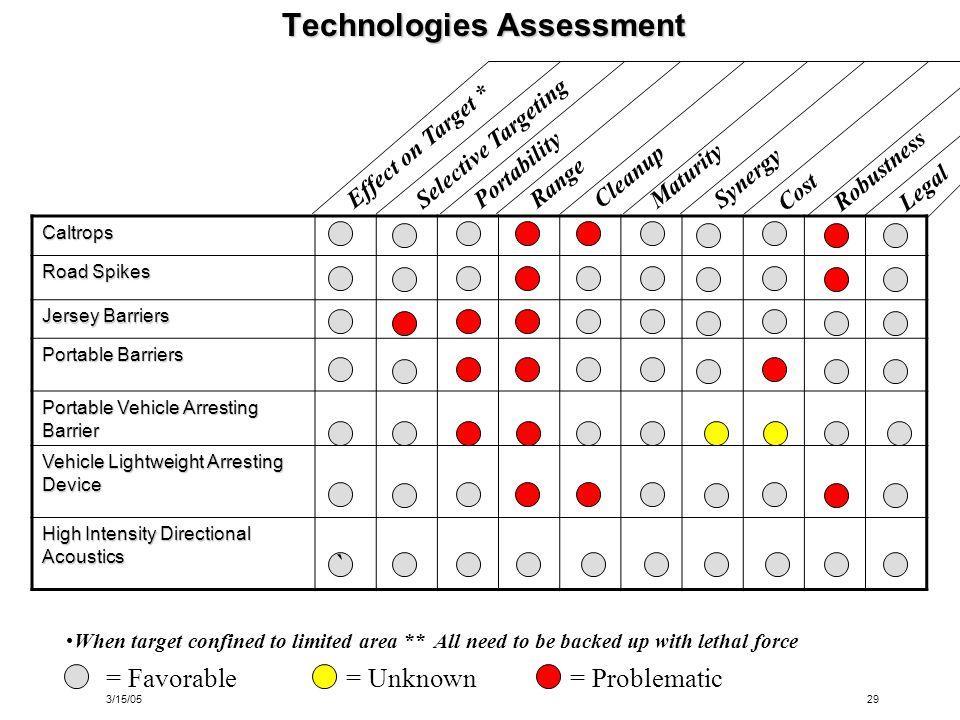 Technologies Assessment