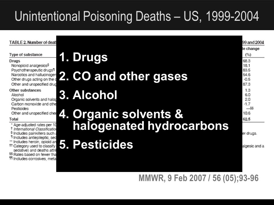 Unintentional Poisoning Deaths – US, 1999-2004