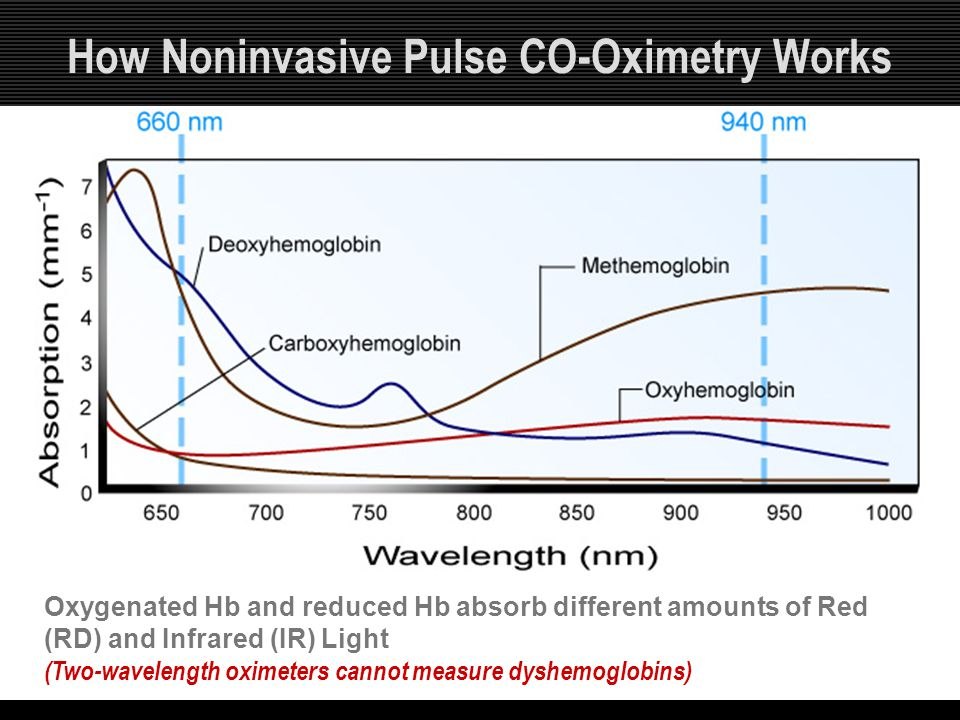 How Noninvasive Pulse CO-Oximetry Works