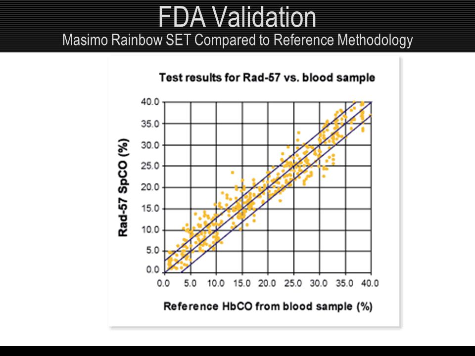 FDA Validation Masimo Rainbow SET Compared to Reference Methodology