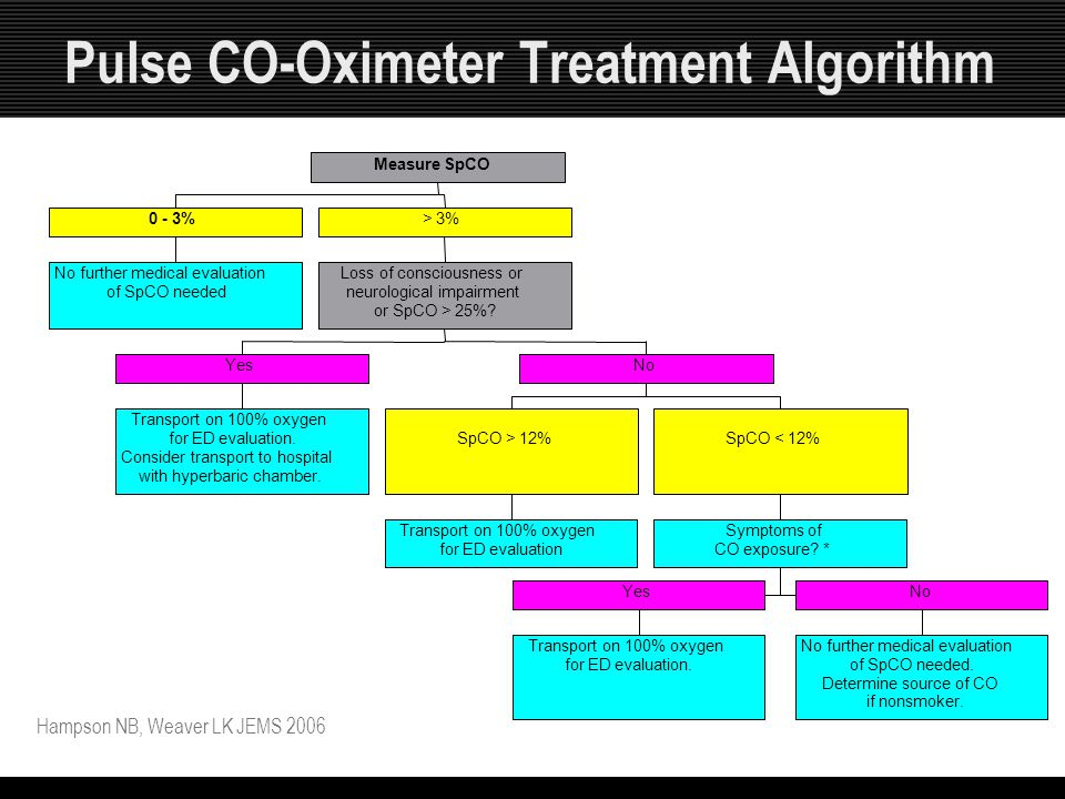 Pulse CO-Oximeter Treatment Algorithm