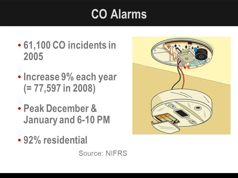 CO Alarms 61,100 CO incidents in 2005