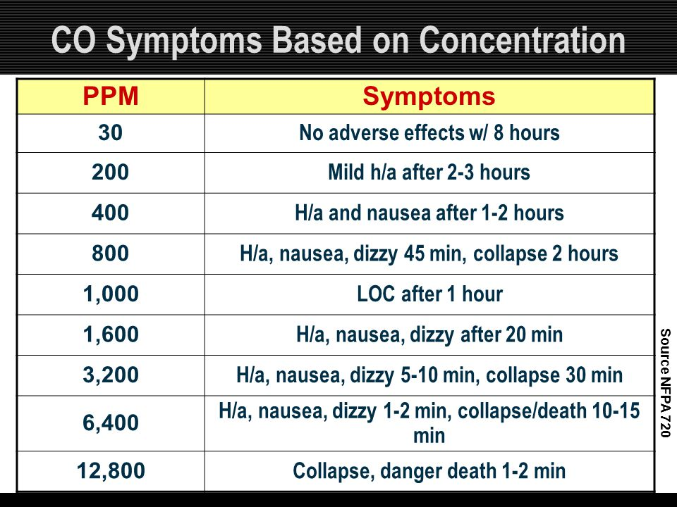CO Symptoms Based on Concentration