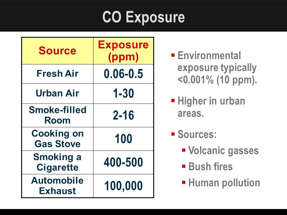 CO Exposure 0.06-0.5 1-30 2-16 100 400-500 100,000 Exposure (ppm)