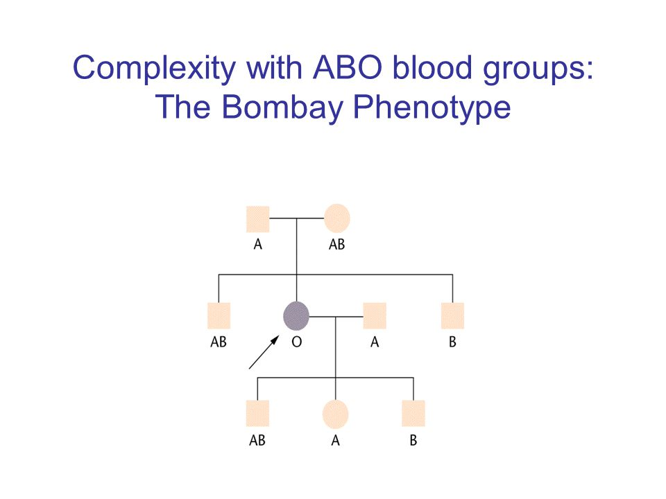 Complexity with ABO blood groups: The Bombay Phenotype