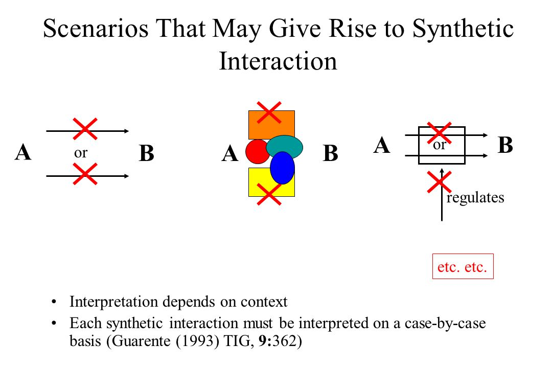 Scenarios That May Give Rise to Synthetic Interaction