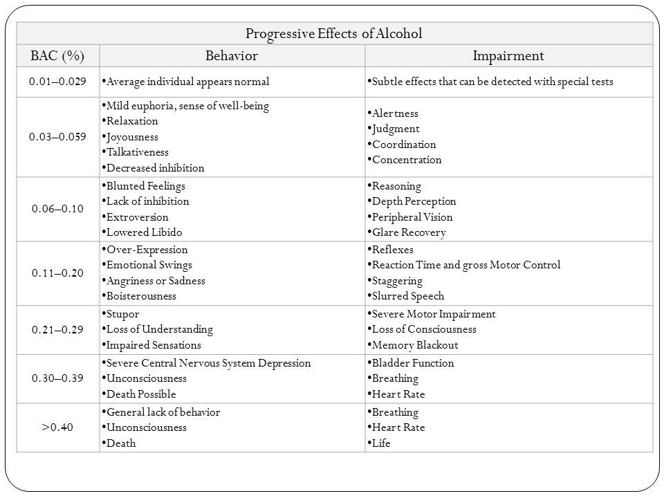 Progressive Effects of Alcohol