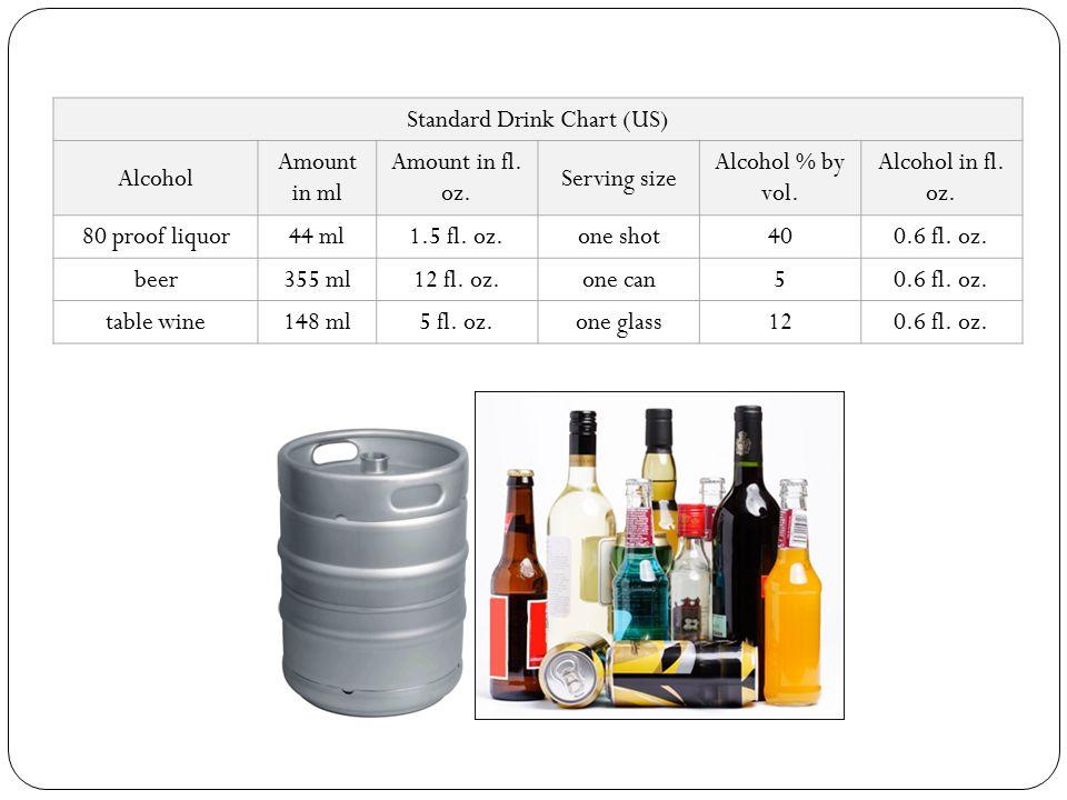 Standard Drink Chart (US)