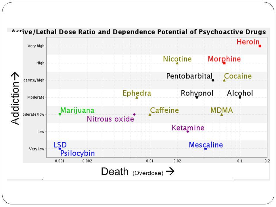 Addiction Death (Overdose) 