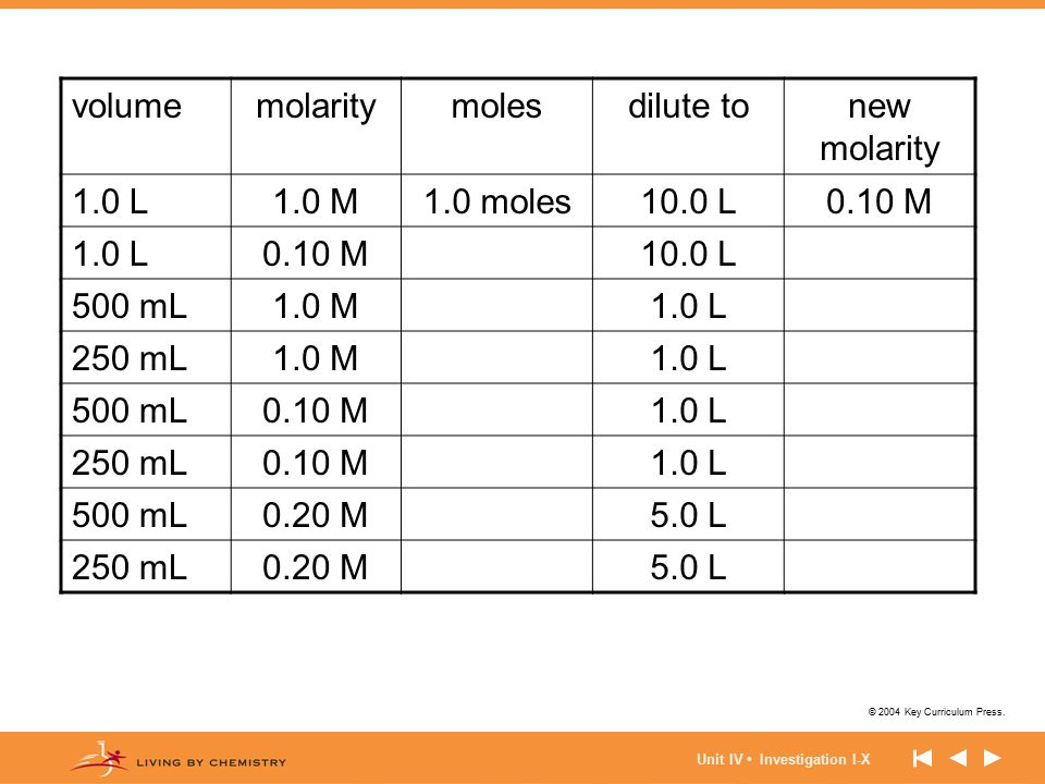 volume molarity moles dilute to new molarity 1.0 L 1.0 M 1.0 moles