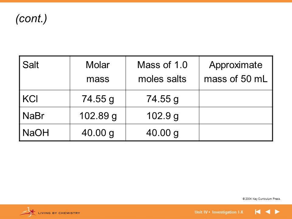 (cont.) Salt Molar mass Mass of 1.0 moles salts