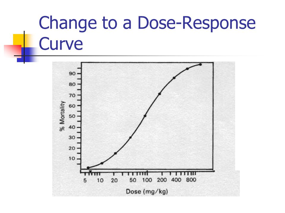 Change to a Dose-Response Curve
