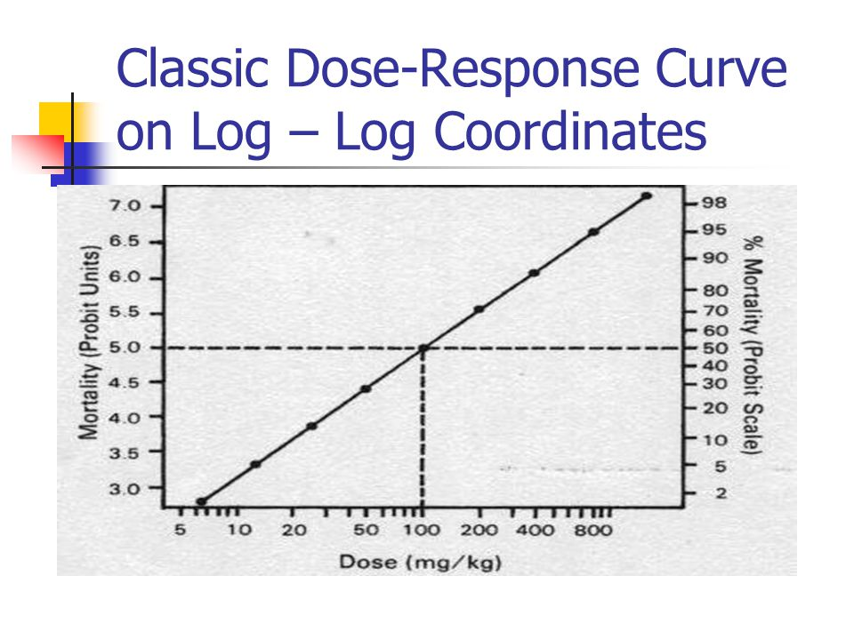 Classic Dose-Response Curve on Log – Log Coordinates
