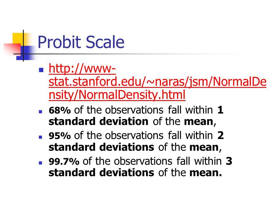 Probit Scale http://www-stat.stanford.edu/~naras/jsm/NormalDensity/NormalDensity.html.