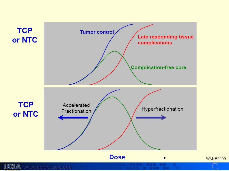 TCP or NTC TCP or NTC Dose Tumor control Late responding tissue