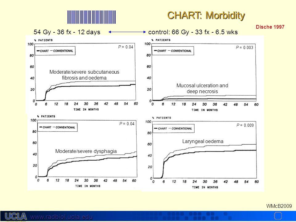 CHART: Morbidity Dische 1997. 54 Gy - 36 fx - 12 days control: 66 Gy - 33 fx - 6.5 wks.